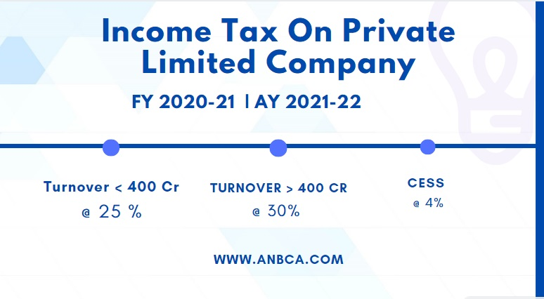 Income Tax Rate Private Limited Company - Applicability Of Ind As To Private Limited Companies