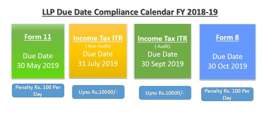 Llp Due Date For Fy 2018 19 Mca Income Tax Save Penalty