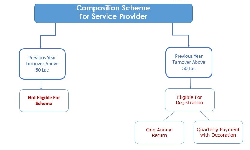 Image result for gst composition scheme for service providers