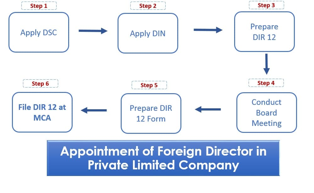 Appointment of Foreign Director in Private Limited Company